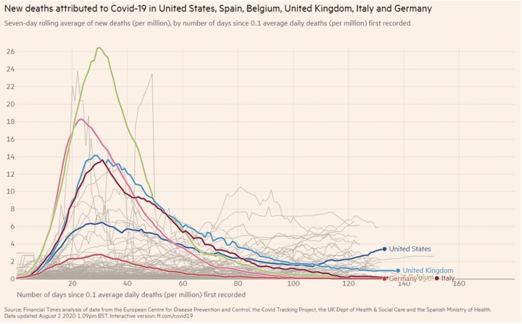 Epidemiological incidence tracking